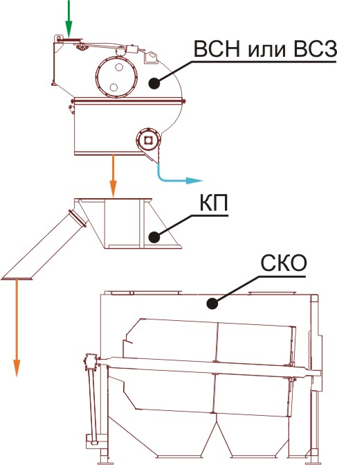 Схема очистки зерна